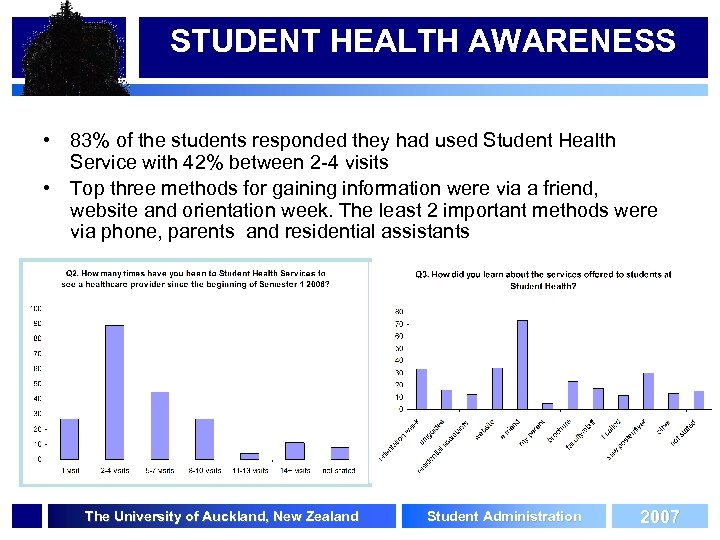 STUDENT HEALTH AWARENESS • 83% of the students responded they had used Student Health