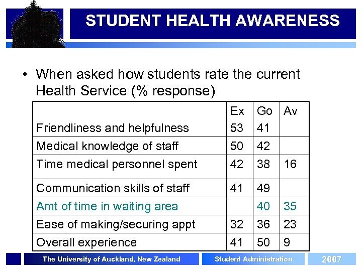 STUDENT HEALTH AWARENESS • When asked how students rate the current Health Service (%