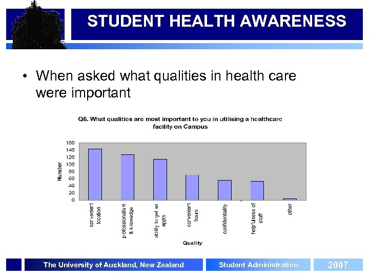 STUDENT HEALTH AWARENESS • When asked what qualities in health care were important The