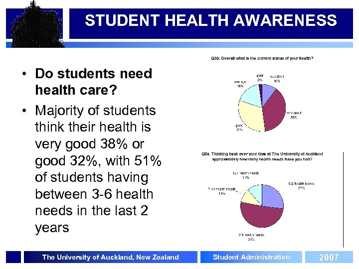 STUDENT HEALTH AWARENESS • Do students need health care? • Majority of students think