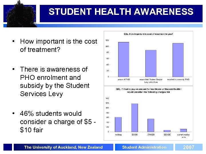 STUDENT HEALTH AWARENESS • How important is the cost of treatment? • There is
