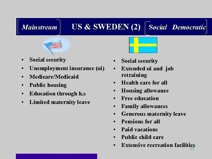 Mainstream • • • US & SWEDEN (2) Social Democratic Social security Unemployment insurance