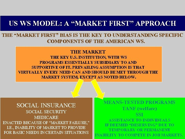 "US WS MODEL: A ""MARKET FIRST"" APPROACH THE ""MARKET FIRST"" BIAS IS THE KEY"