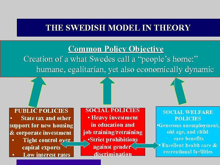 THE SWEDISH MODEL IN THEORY Common Policy Objective Creation of a what Swedes call