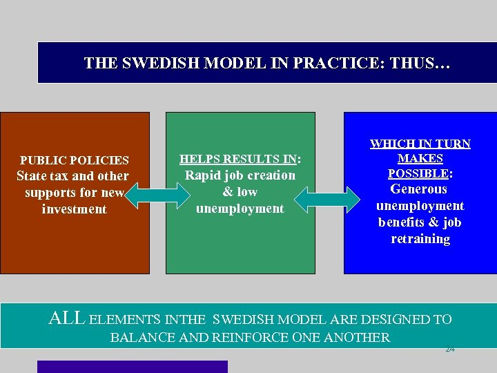 THE SWEDISH MODEL IN PRACTICE: THUS… PUBLIC POLICIES HELPS RESULTS IN: State tax and