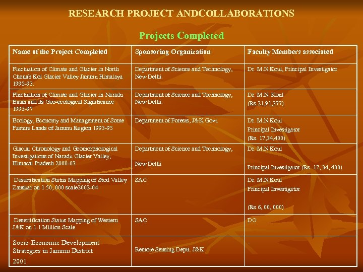 RESEARCH PROJECT ANDCOLLABORATIONS Projects Completed Name of the Project Completed Sponsoring Organization Faculty Members