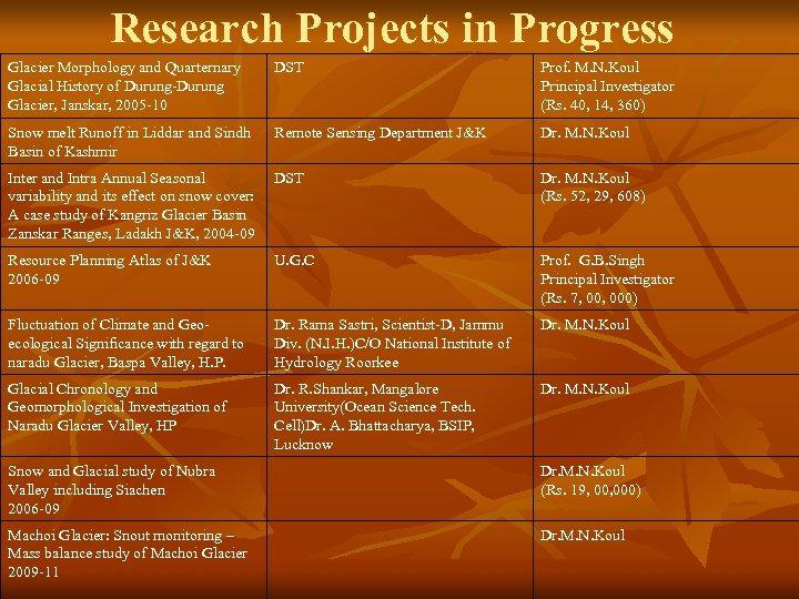 Research Projects in Progress Glacier Morphology and Quarternary Glacial History of Durung-Durung Glacier, Janskar,