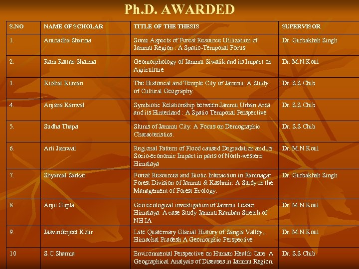 Ph. D. AWARDED S. NO NAME OF SCHOLAR TITLE OF THESIS SUPERVISOR 1. Anuradha