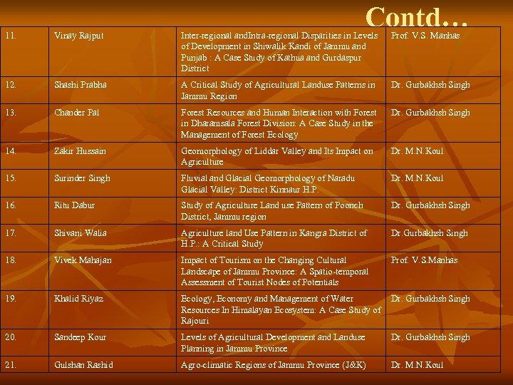 Contd… 11. Vinay Rajput Inter-regional and. Intra-regional Disparities in Levels of Development in Shiwalik