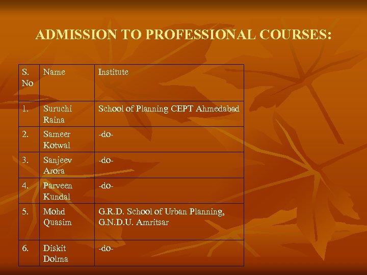 ADMISSION TO PROFESSIONAL COURSES: S. No Name Institute 1. Suruchi Raina School of Planning