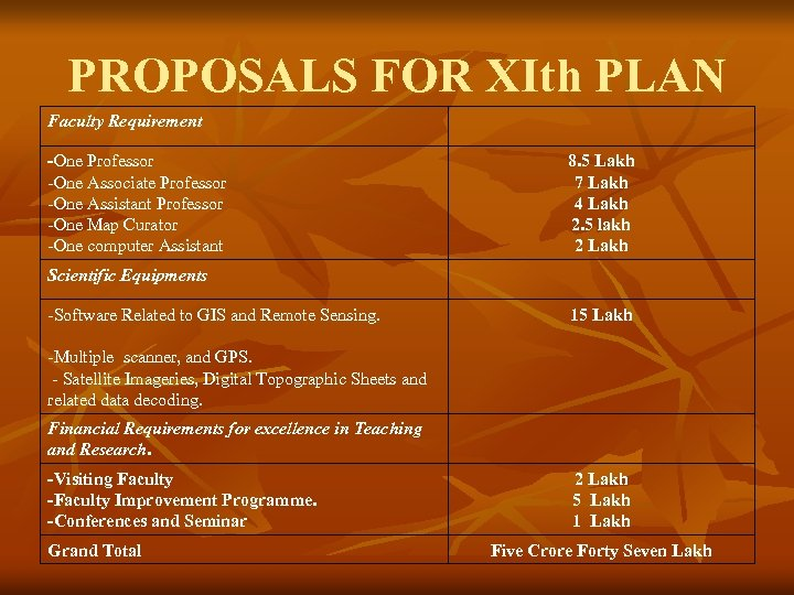 PROPOSALS FOR XIth PLAN Faculty Requirement -One Professor -One Associate Professor -One Assistant Professor