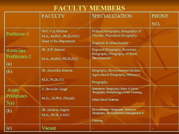FACULTY MEMBERS FACULTY SPECIALIZATION PHONE NO. Prof. V. S. Manhas M. A. , M.