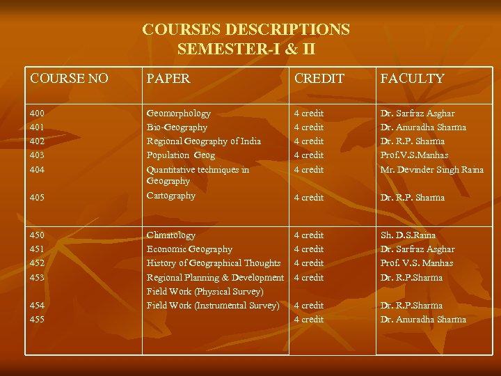 COURSES DESCRIPTIONS SEMESTER-I & II COURSE NO PAPER CREDIT FACULTY 400 401 402 403