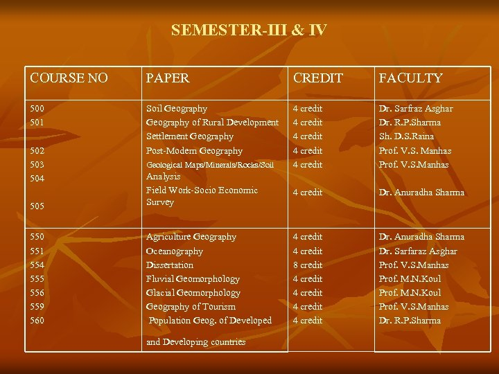 SEMESTER-III & IV COURSE NO PAPER CREDIT FACULTY 500 501 Soil Geography of Rural