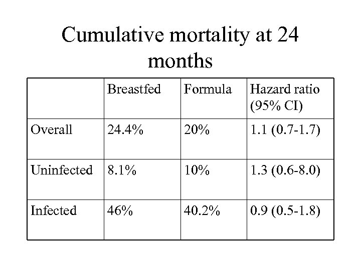 Cumulative mortality at 24 months Breastfed Formula Hazard ratio (95% CI) Overall 24. 4%