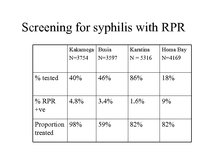 Screening for syphilis with RPR Kakamega Busia N=3754 N=3597 Karatina N = 5316 Homa