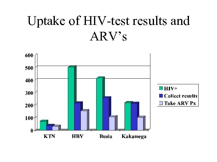 Uptake of HIV-test results and ARV's