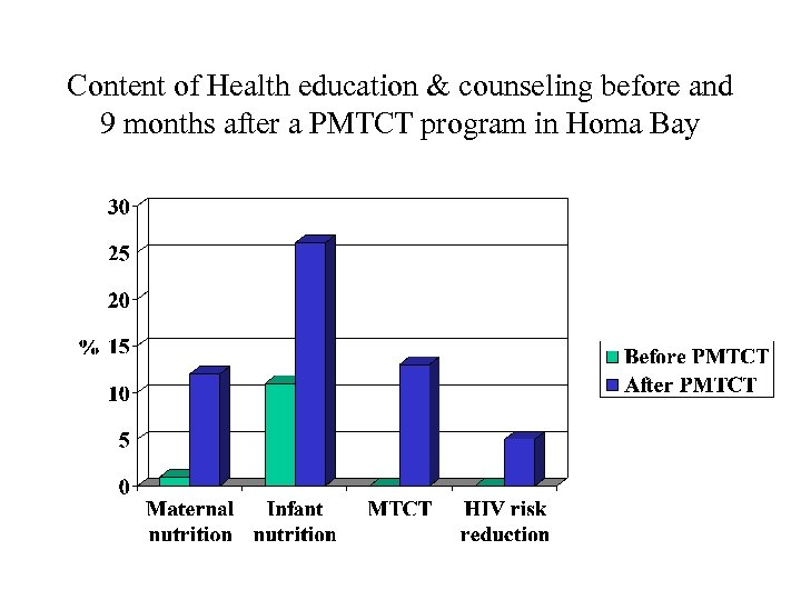 Content of Health education & counseling before and 9 months after a PMTCT program