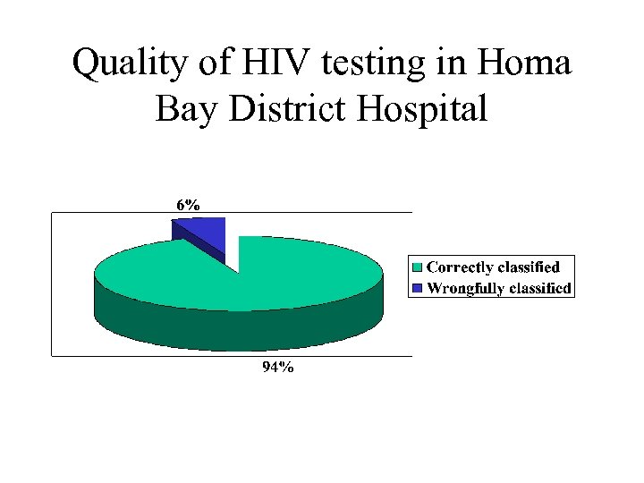 Quality of HIV testing in Homa Bay District Hospital