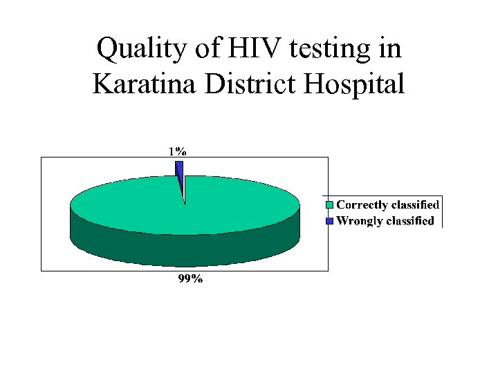 Quality of HIV testing in Karatina District Hospital