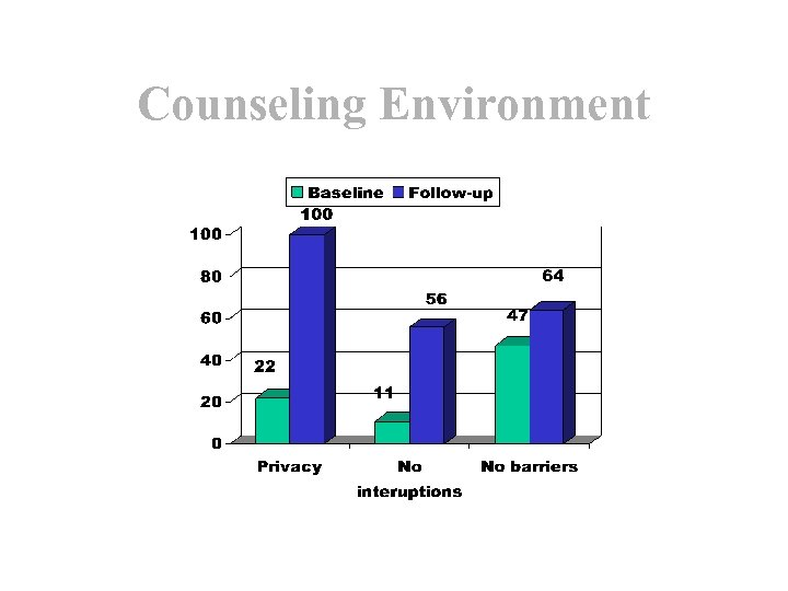 Counseling Environment