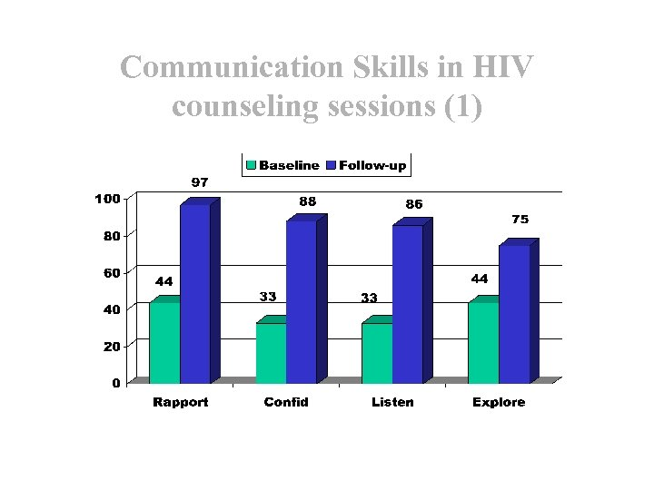Communication Skills in HIV counseling sessions (1)