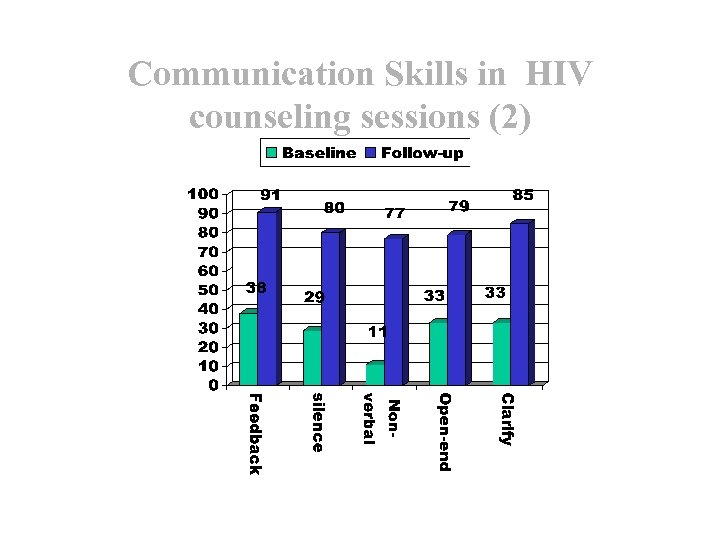 Communication Skills in HIV counseling sessions (2)