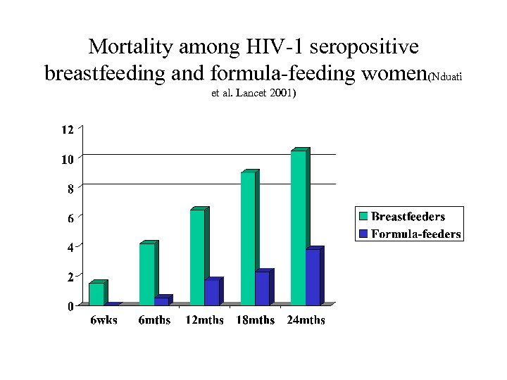 Mortality among HIV-1 seropositive breastfeeding and formula-feeding women(Nduati et al. Lancet 2001)