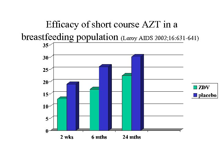 Efficacy of short course AZT in a breastfeeding population (Leroy AIDS 2002; 16: 631