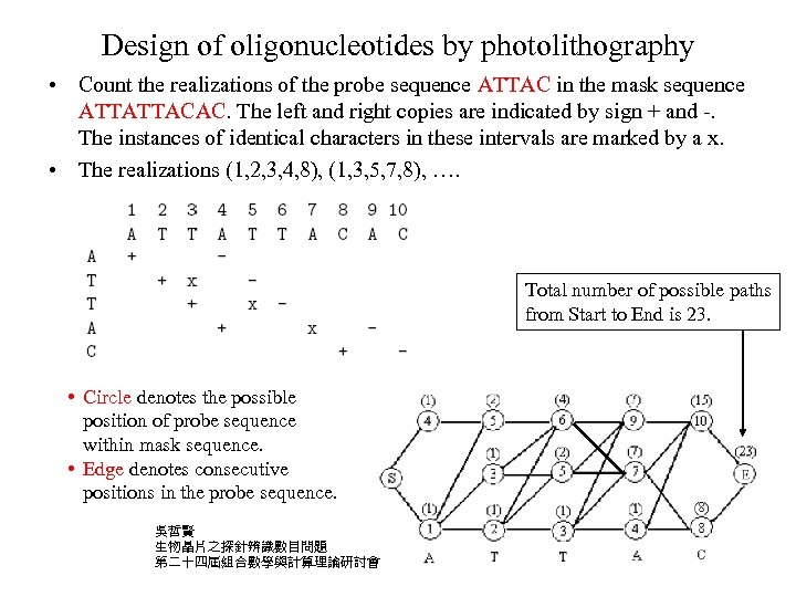 Design of oligonucleotides by photolithography • Count the realizations of the probe sequence ATTAC