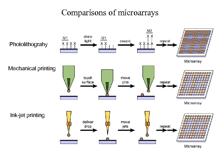 Comparisons of microarrays Photolithograhy Mechanical printing Ink-jet printing