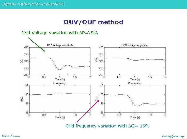 Islanding detection for Low Power DPGS OUV/OUF method Grid Voltage variation with ∆P=25% Grid