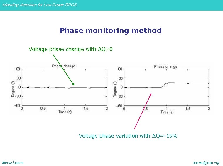 Islanding detection for Low Power DPGS Phase monitoring method Voltage phase change with ∆Q=0
