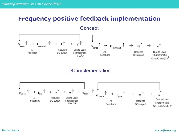 Islanding detection for Low Power DPGS Frequency positive feedback implementation Concept DQ implementation Marco