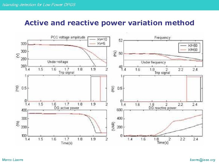 Islanding detection for Low Power DPGS Active and reactive power variation method Marco Liserre