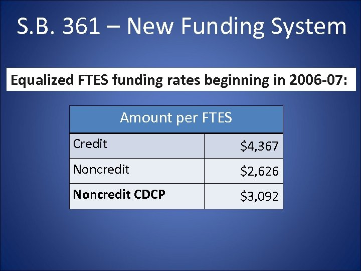 S. B. 361 – New Funding System Equalized FTES funding rates beginning in 2006