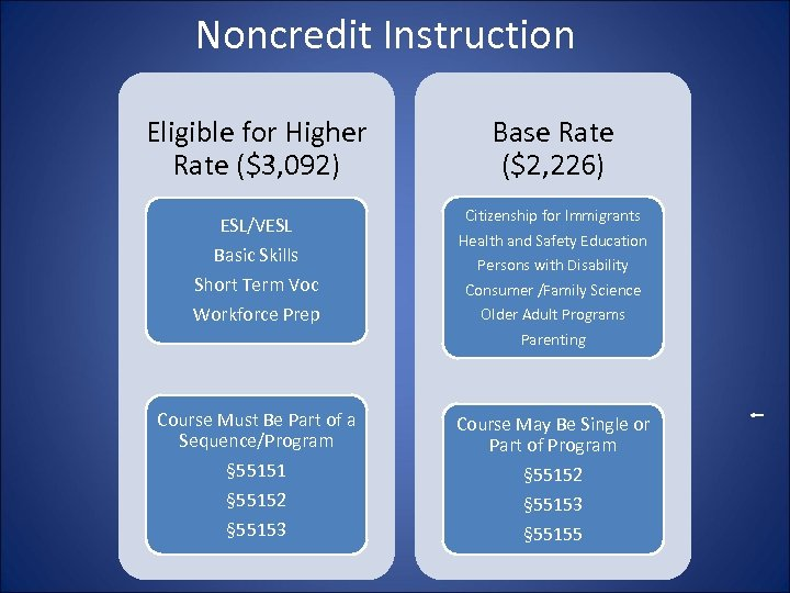 Noncredit Instruction Eligible for Higher Rate ($3, 092) ESL/VESL Basic Skills Short Term Voc