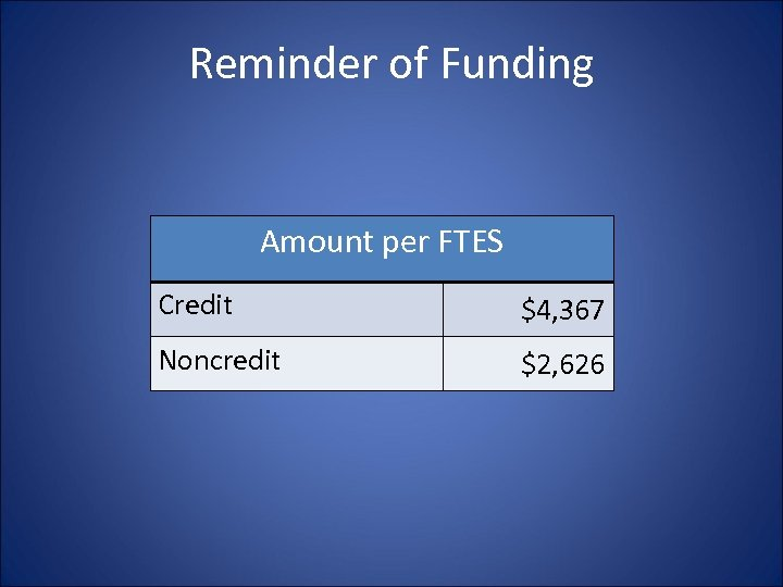 Reminder of Funding Amount per FTES Credit $4, 367 Noncredit $2, 626