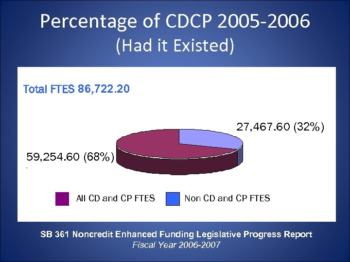 Percentage of CDCP 2005 -2006 (Had it Existed) Total FTES 86, 722. 20 27,