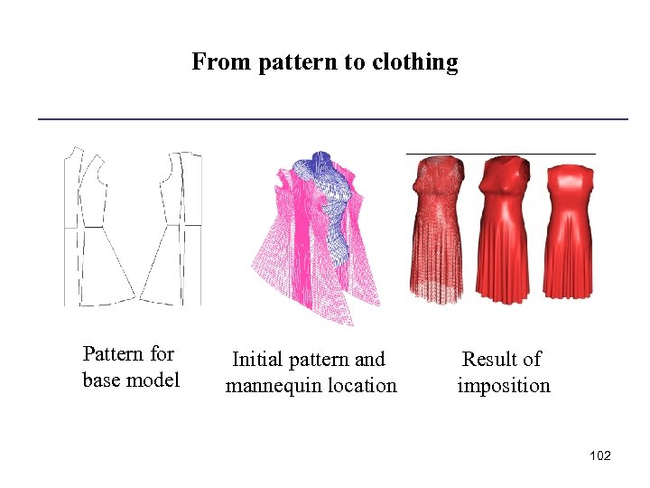 From pattern to clothing Pattern for base model Initial pattern and mannequin location Result