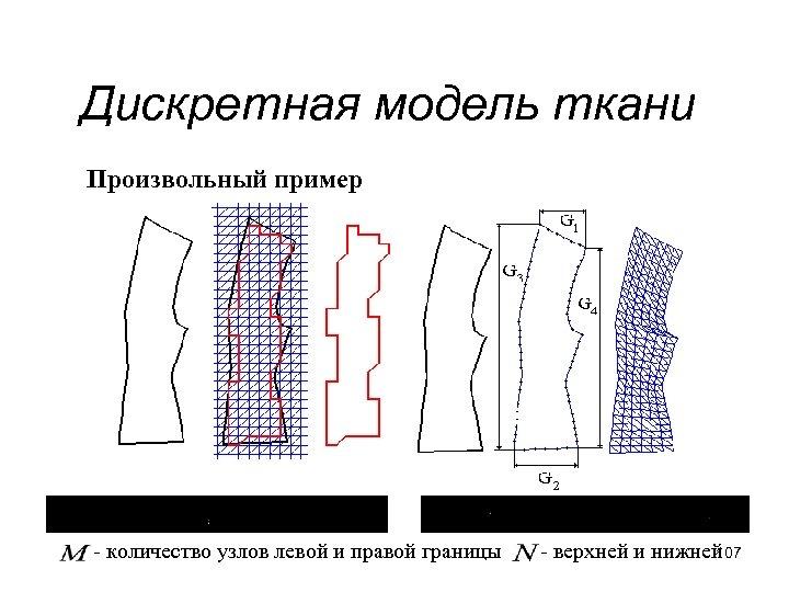 Дискретная модель ткани Произвольный пример - количество узлов левой и правой границы - верхней