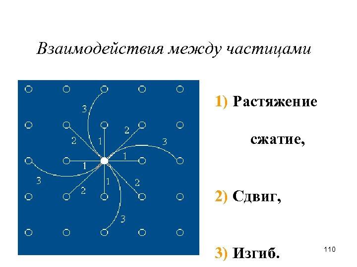 Взаимодействия между частицами 1) Растяжение сжатие, 2) Сдвиг, 3) Изгиб. 110