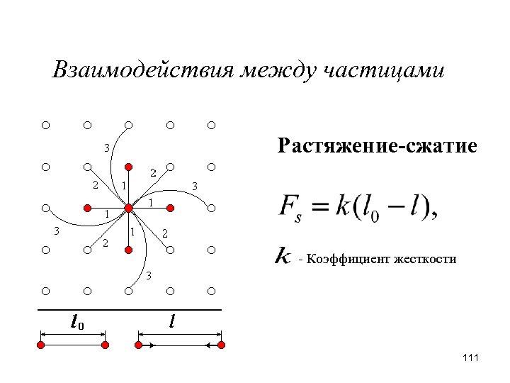 Взаимодействия между частицами Растяжение-сжатие - Коэффициент жесткости 111