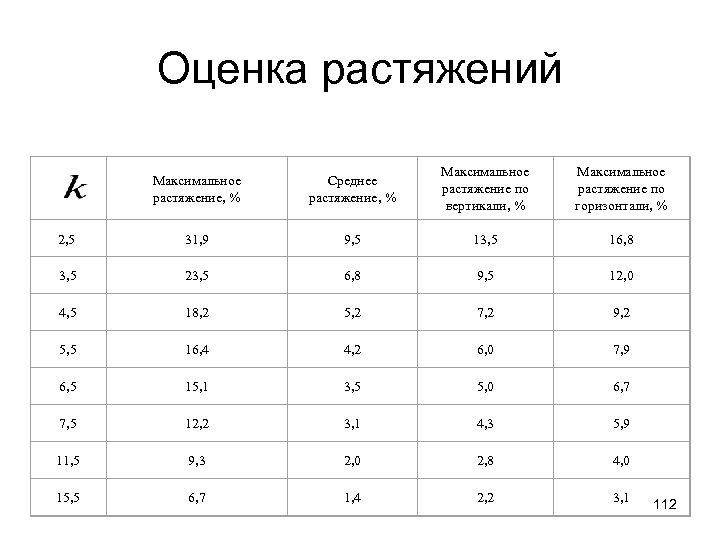 Оценка растяжений Максимальное растяжение, % Среднее растяжение, % Максимальное растяжение по вертикали, % Максимальное