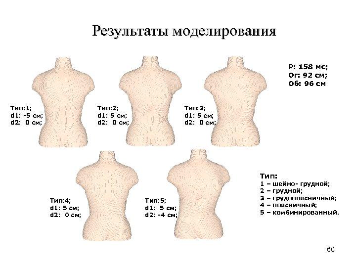 Результаты моделирования Р: 158 мс; Ог: 92 см; Об: 96 см Тип: 1; d