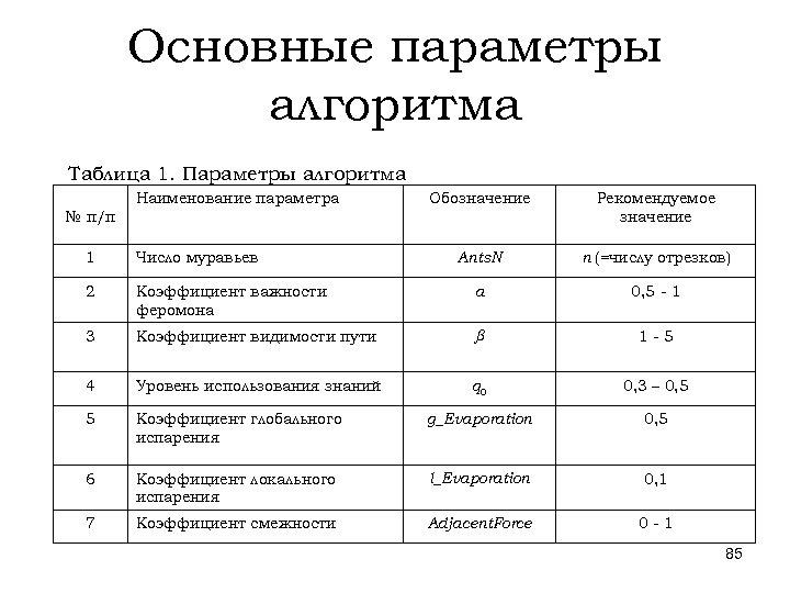 Основные параметры алгоритма Таблица 1. Параметры алгоритма Наименование параметра Обозначение Рекомендуемое значение Ants. N