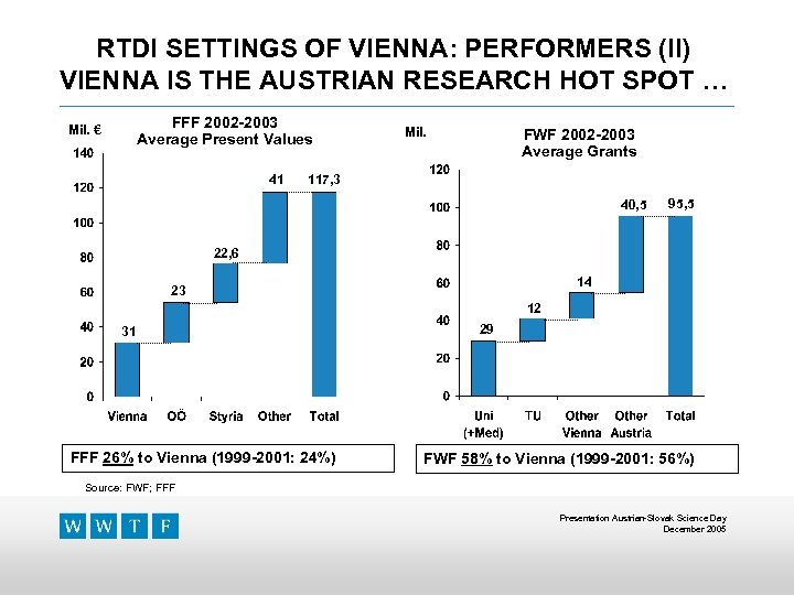 RTDI SETTINGS OF VIENNA: PERFORMERS (II) VIENNA IS THE AUSTRIAN RESEARCH HOT SPOT …