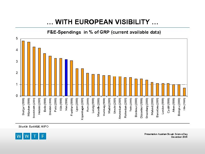 … WITH EUROPEAN VISIBILITY … F&E-Spendings in % of GRP (current available data) Source: