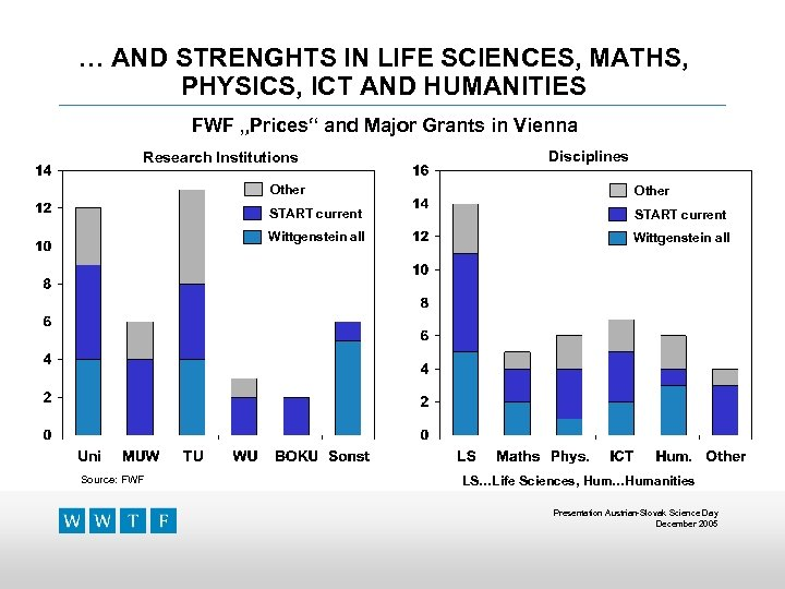 """… AND STRENGHTS IN LIFE SCIENCES, MATHS, PHYSICS, ICT AND HUMANITIES FWF """"Prices"""" and"""