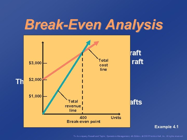 Break-Even Analysis Fixed cost = cf = $2, 000 Variable cost = cv =